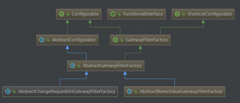 Gateway Filter Factory Structure